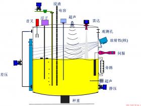 今天我们来聊聊液位计--史上最详细最全的液位计介绍