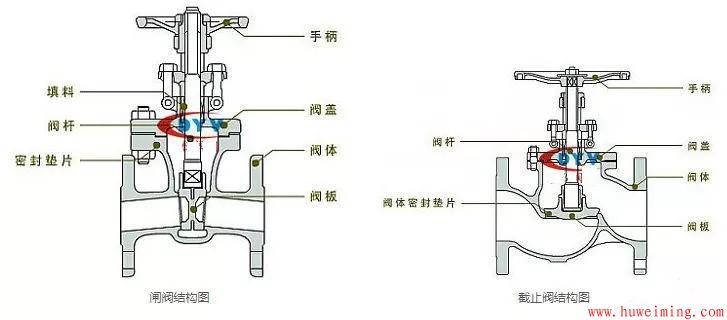 截止阀和闸阀的区别1.jpg