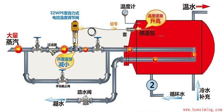 自力式蒸汽调节阀安装示意图.jpg
