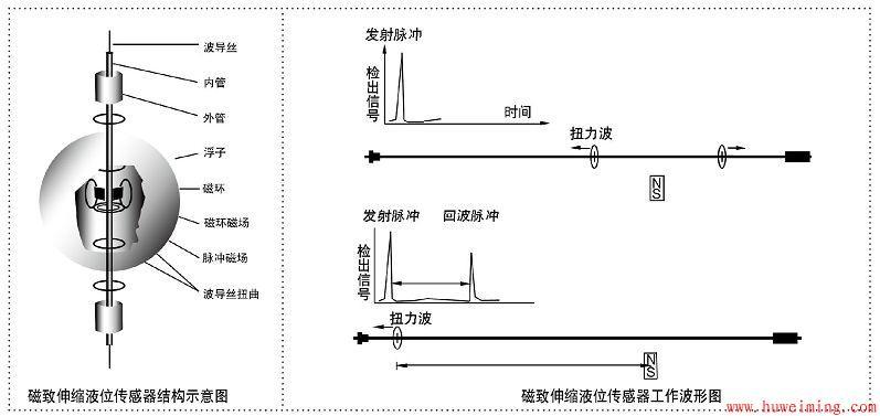 磁致伸缩液位计结构原理.jpg