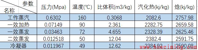 1200双效降膜蒸发蒸汽参数.png