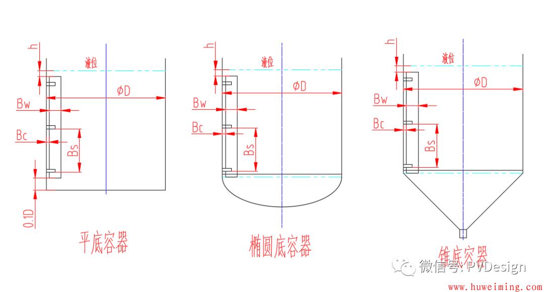 搅拌设备中挡板厚度计算第2张-胡伟明