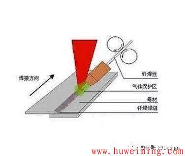 你知道焊接有哪些方法吗?第4张-胡伟明