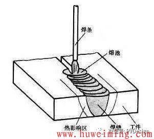 你知道焊接有哪些方法吗?第2张-胡伟明