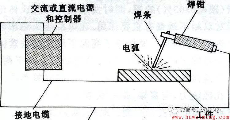 你知道焊接有哪些方法吗?第5张-胡伟明