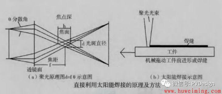 你知道焊接有哪些方法吗?第17张-胡伟明