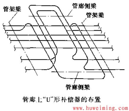管廊上U形补偿器布置.png