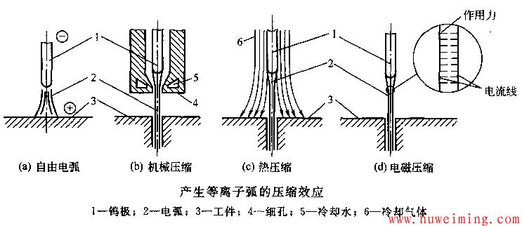 产生等离子弧的压缩效应.png