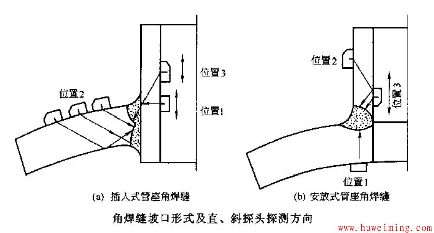 角焊缝超声检测.png