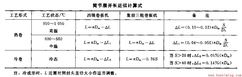 筒节展开近似计算式.png