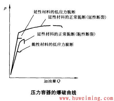 压力容器的爆破曲线.png