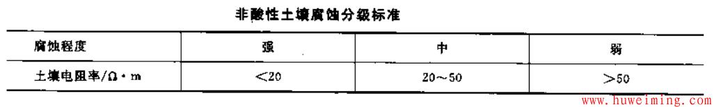 非酸性土壤腐蚀分级标准.png