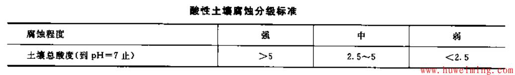 酸性土壤腐蚀分级标准.png