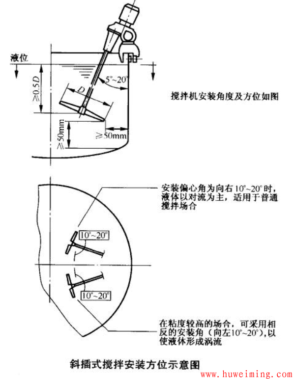斜插式搅拌安装方位示意图.png
