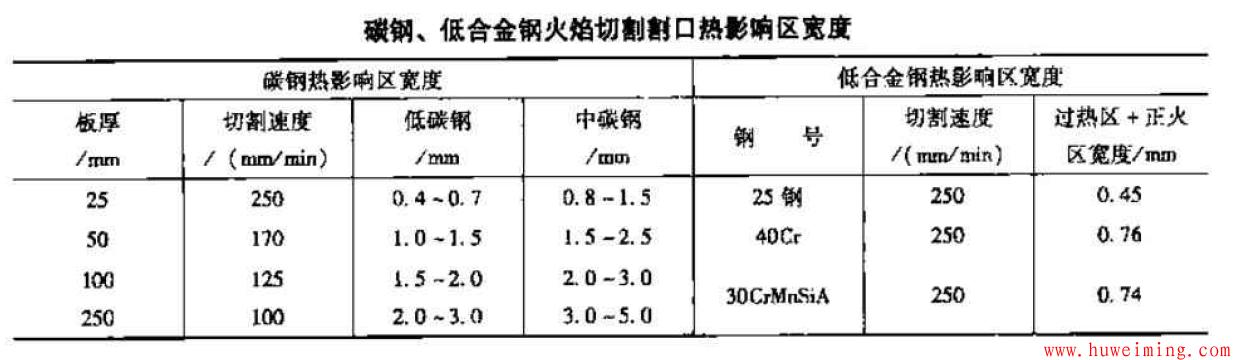 碳钢低合金钢切割口热影响区.png