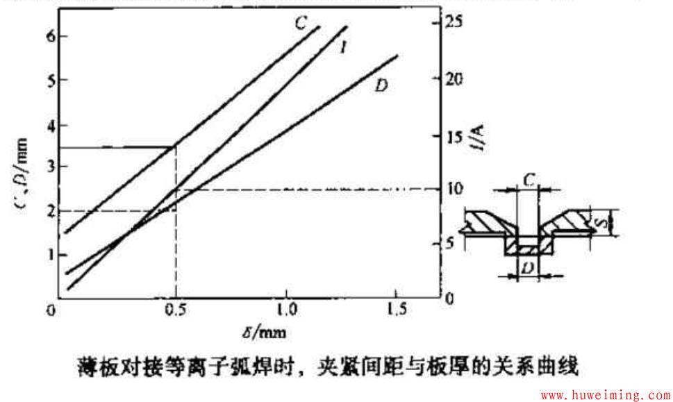 夹紧间距与板厚的关系曲线.png