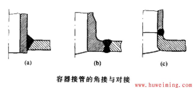 容器接管的角接与对接.png