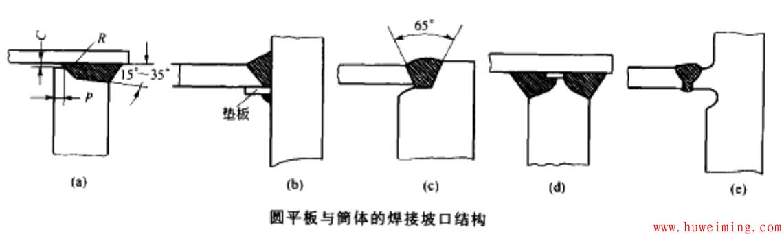 圆平板与筒体的坡口结构.png