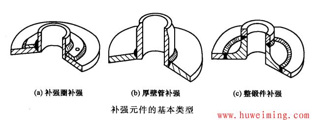 补强元件的基本类型.png