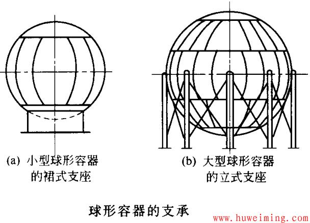 球形容器的支承.png