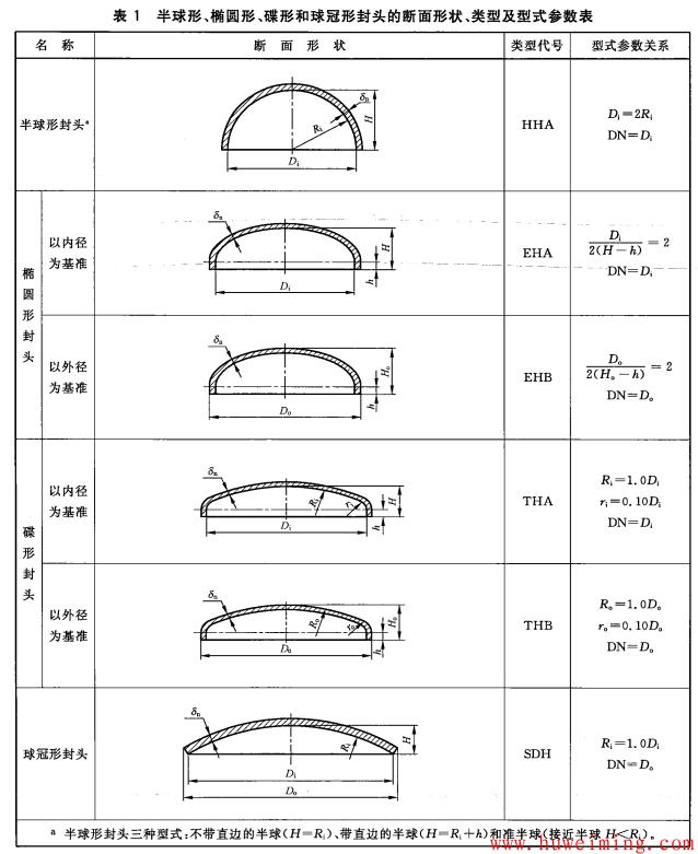 压力容器常用零部件标记方法大全(一)第2张-胡伟明