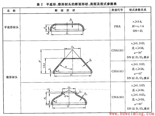 压力容器常用零部件标记方法大全(一)第1张-胡伟明