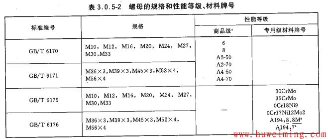 压力容器常用零部件标记方法大全(一)第9张-胡伟明