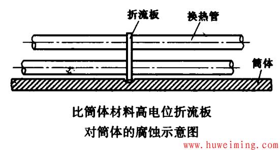 比筒体材料高电位折流板对筒体的腐蚀示意图.png