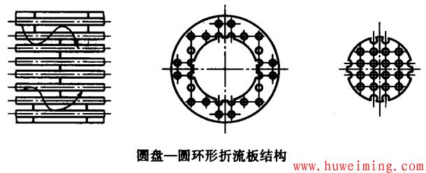 圆盘圆环形折流板.png