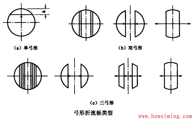 弓形折流板类型.png