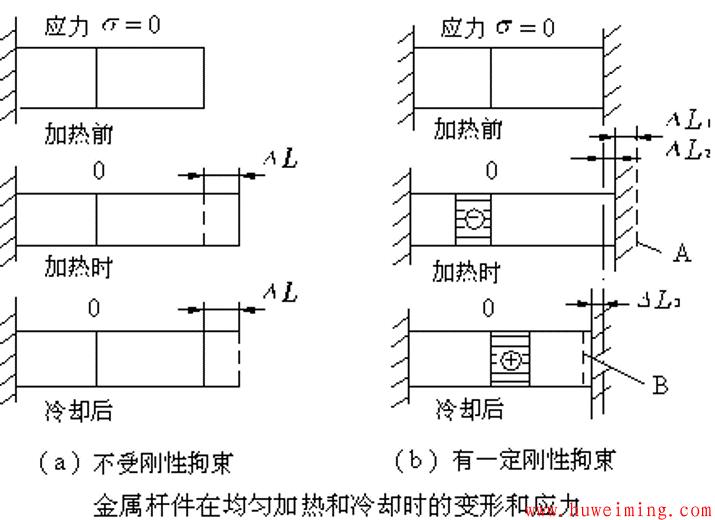 变形与应力.png