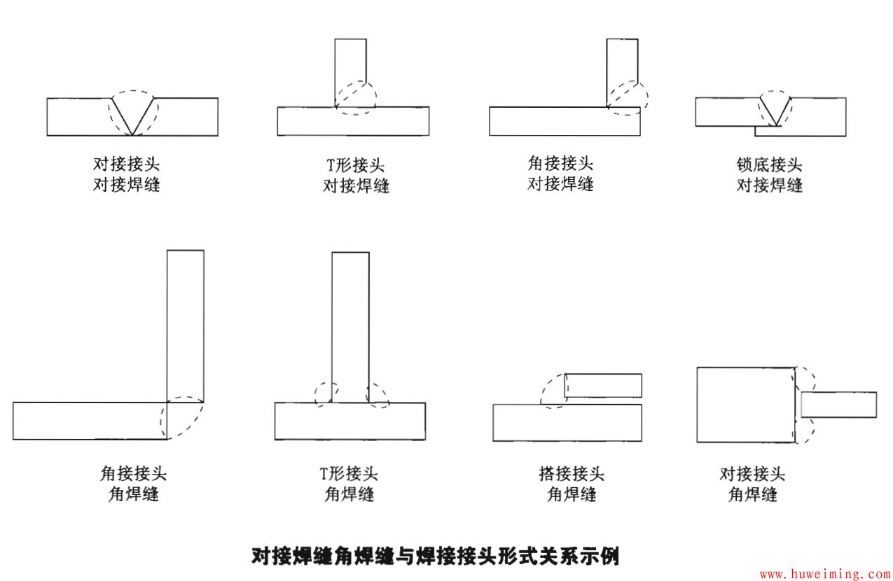 对接焊缝角焊缝与焊接接头形式关系示例.png