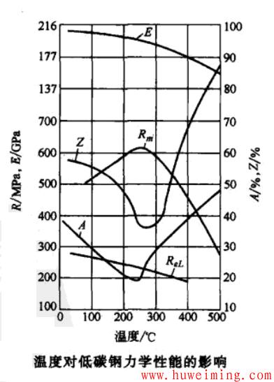 温度对低碳钢力学性能的影响.png