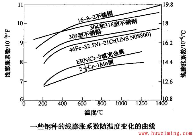一些钢种的线膨胀系数随温度变化的曲线.png