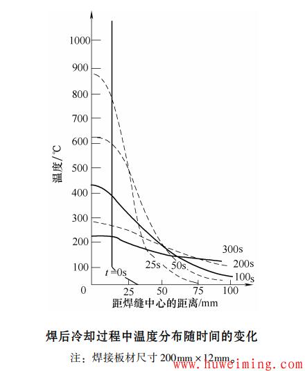 焊后冷却过程中温度分布随时间的变化.png