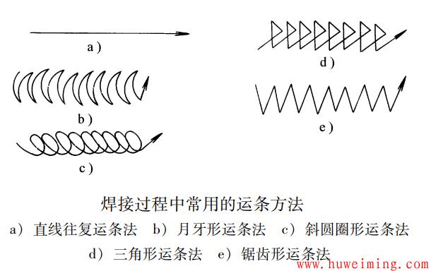 焊接过程中常用的运条方法.png