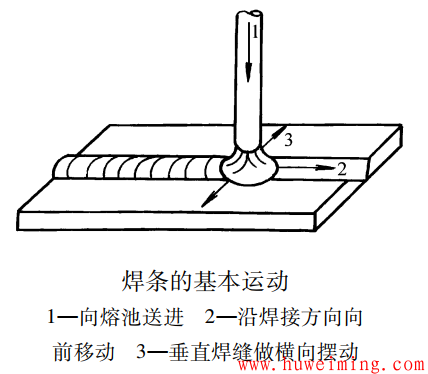 焊条的基本运动.png