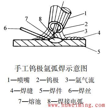 手工钨极氩弧焊.png