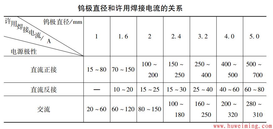 钨极直径和许用焊接电流的关系.png