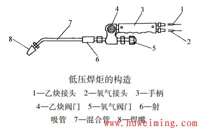 低压焊炬的构造.png