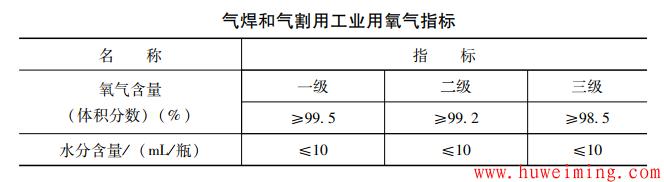 气焊和气割用工业用氧气指标.png