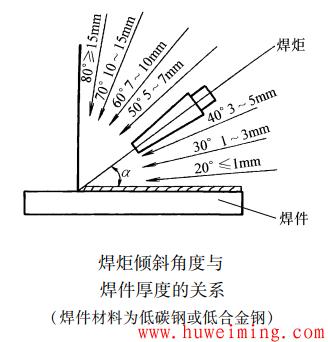 焊炬倾斜角度与焊件厚度的关系.png