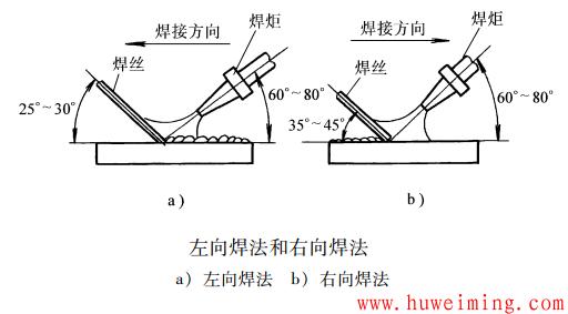 左向焊法和右向焊法.png