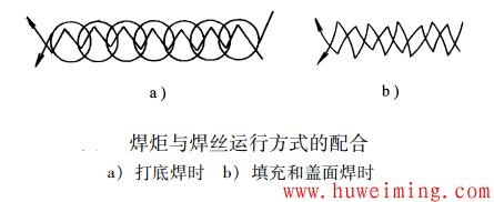 焊炬与焊丝运行方式的配合.png