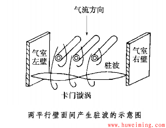 图1 两平行壁面间产生驻波的示意图.png